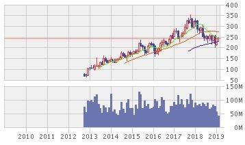 日本軽金属HD株価10年推移