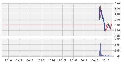 国際紙パルプ商事株価チャート