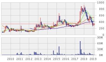 MIPOX株価10年推移