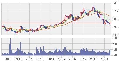 東リの株価チャート