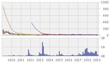 ランド株価10年推移