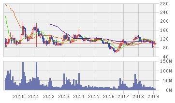 日本コークス工業株価10年推移