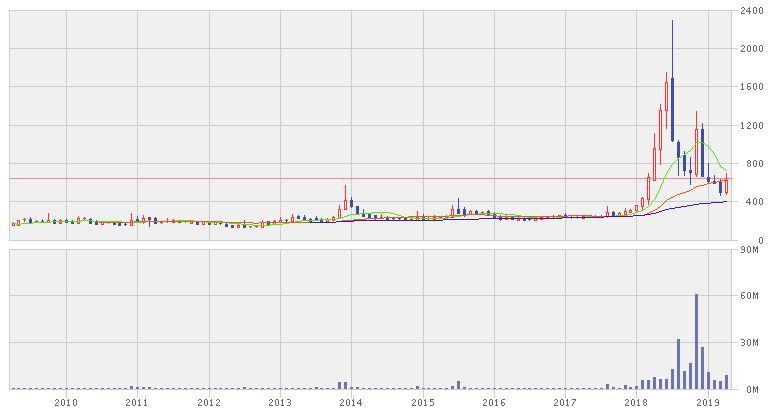 ジャストプランニング株価推移