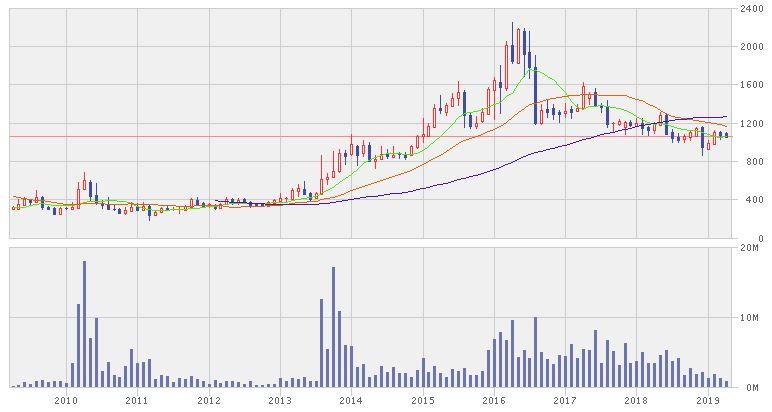 ウェルネットの株価推移