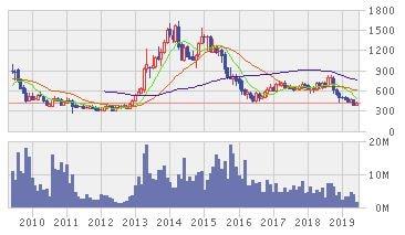 日本農薬株価