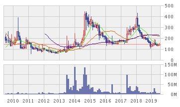 Oakキャピタル株式会社の株価推移