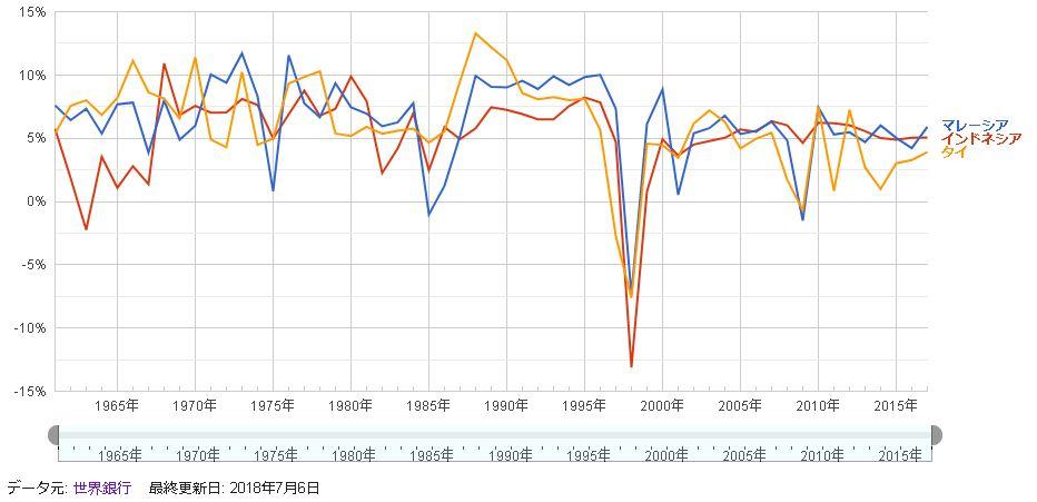 アセアン株(マレーシア・タイ・インドネシア)のGDP成長率