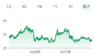 リンギット為替レート2003年~
