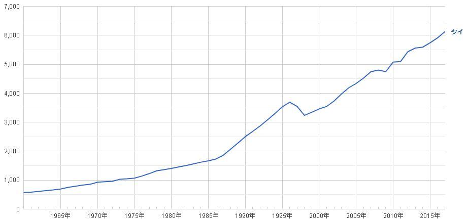 タイ ひとりあたりGDP推移