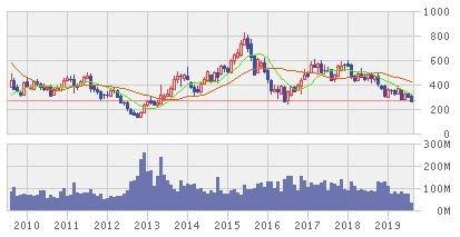 NTN株価推移