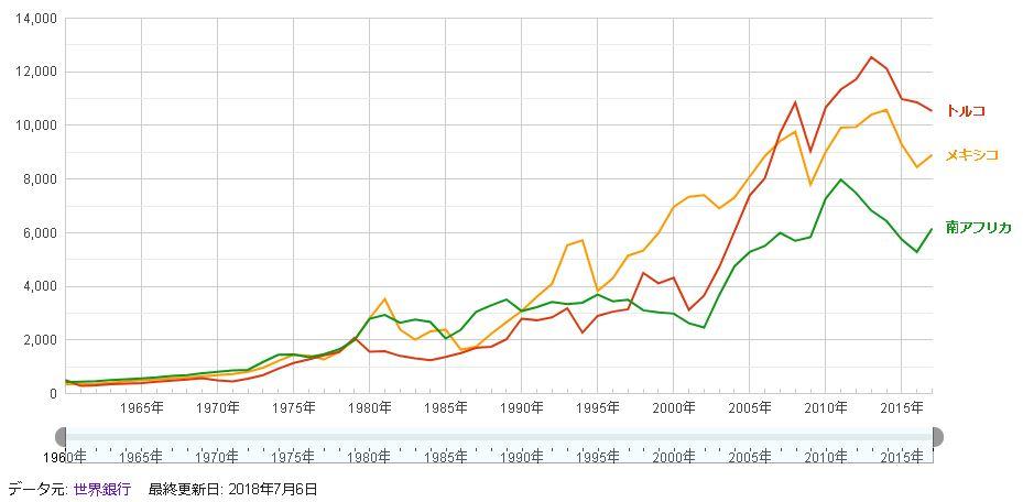 高金利通貨ひとりGDP