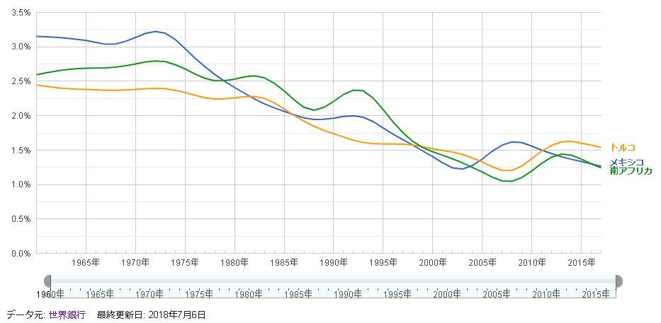 高金利通貨国人口増加率