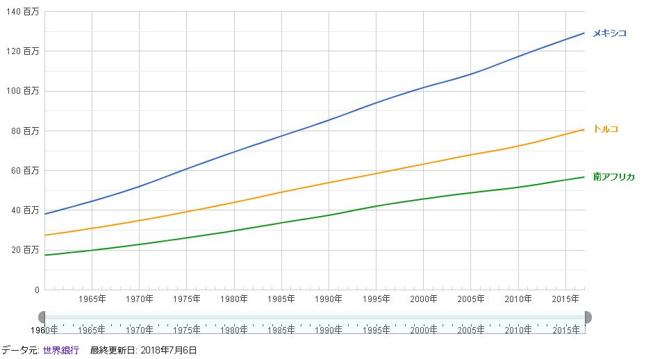 高金利通貨国人口
