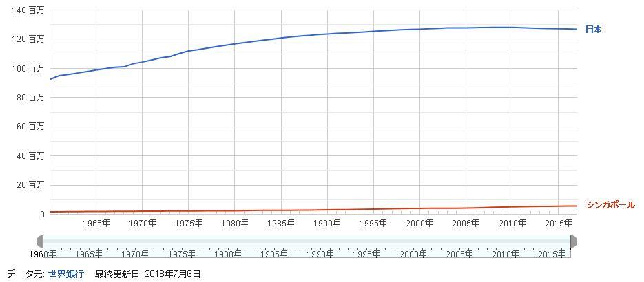 日本とシンガポールの人口