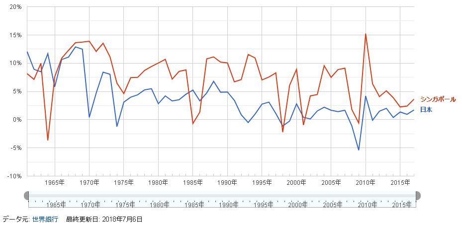 日本とシンガポールのGDP成長率