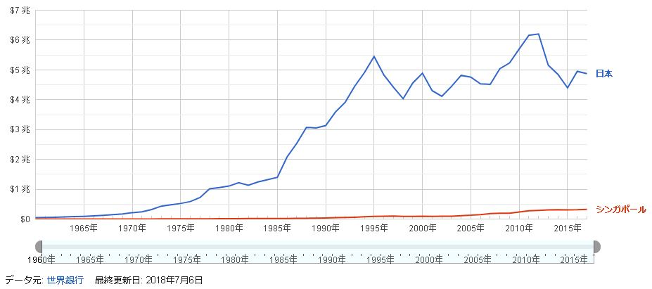 日本とシンガポールのGDP