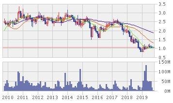 MMC株価推移