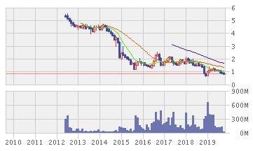 FGVホールディングス株価推移