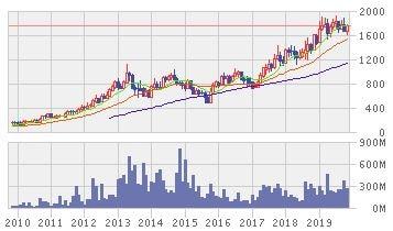 エース・ハードウエア・インドネシアの株価推移