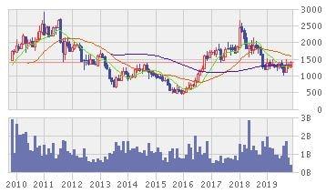 アダロ・エナジーの株価推移