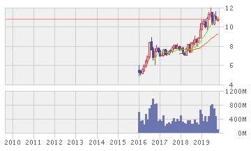 バンコクエクスプレス・アンド・メトロ株価推移