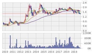 バンコク・ランド株価推移