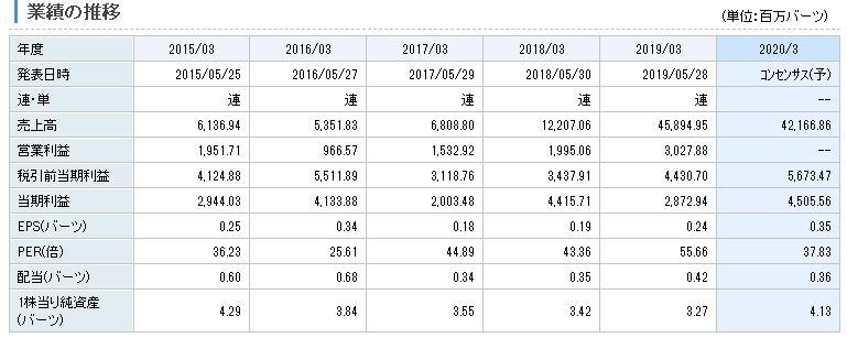 BTSグループ・ホールディングス業績推移