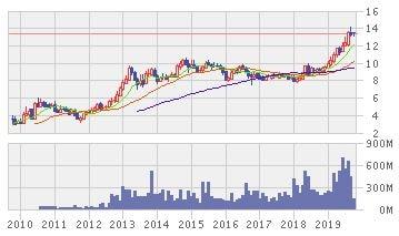 BTSグループ・ホールディングス株価推移