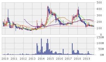 Oakキャピタル株価推移