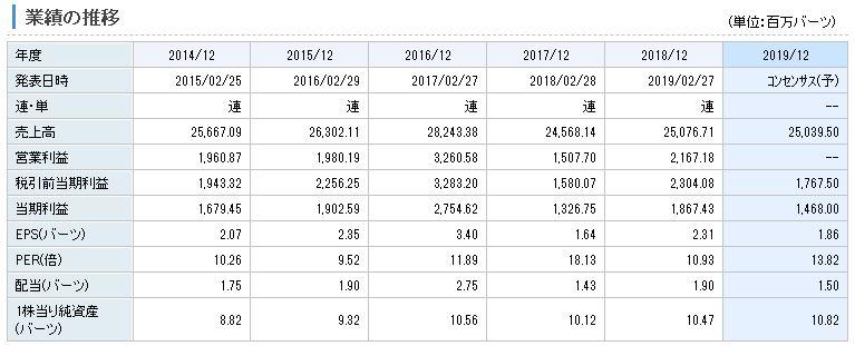 タイ・ベジタブル・オイルの業績推移