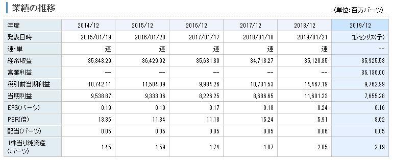 TMB銀行の業績推移