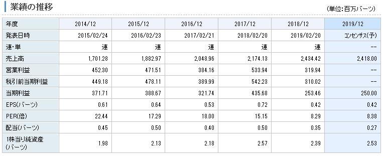 タイア生命保険の業績推移