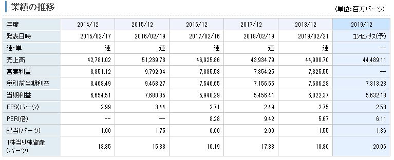 プルクサ・ホールディング の業績推移