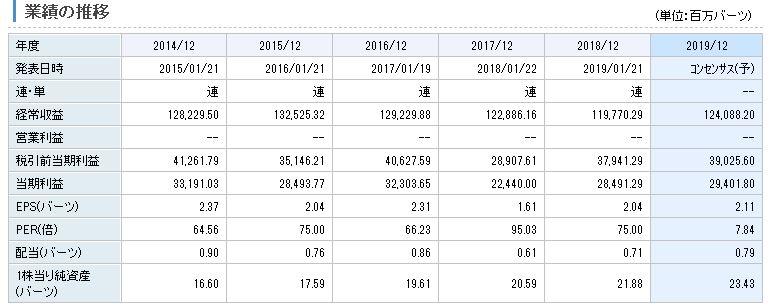 クルン・タイ銀行の業績推移