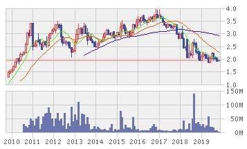 ダイナスティ・セラミックの株価推移