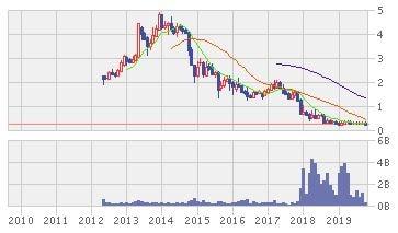 サプラ・エナジーの株価推移