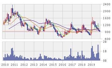 TIMAHの株価推移
