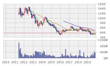 サリム・イボマス・プラタマの株価推移