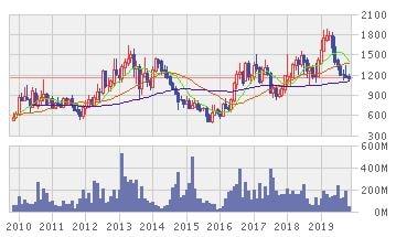 ラマヤナ・レスタリ・セントサの株価推移