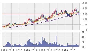 パクウォン・ジャティの株価推移