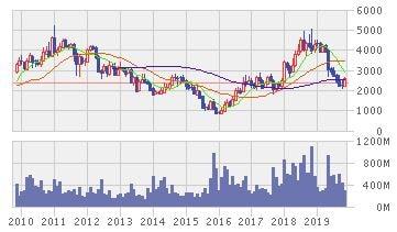 ブキット・アサム・TBKの株価推移