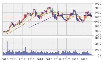 JASA MARGAの株価推移