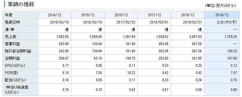 インド・タムバンガラヤ・メガウの業績推移