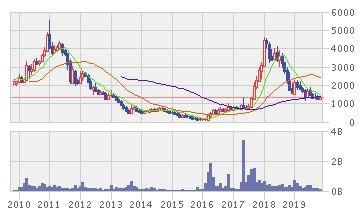 INDIKA ENERGYの株価推移