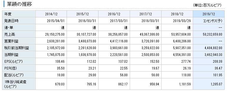 チャルーン・ポーカパン・インドネシアの業績推移