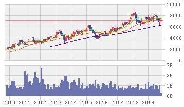 バンク・マンディリの株価推移