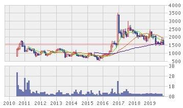 バンク PEMBANGUNAN DAERAH JAWAの株価推移