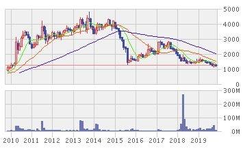 アストラ・オートパーツの株価推移