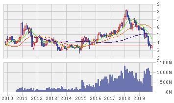 IRPCの株価推移