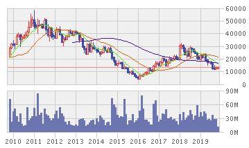 インド・タムバンガラヤ・メガウの株価推移